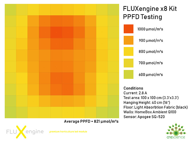 FLUXengine-x8-PPFD-Chart-2800mA